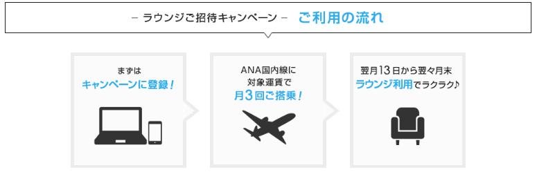 【ANA】ラウンジキャンペーン(流れ)